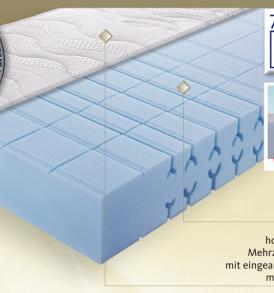 Matratze LLQ Perfect Produkteigenschaften Osterburg Matratzen