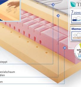 Matratze Memory Premium Produkteigenschaften Osterburg Matratzenl