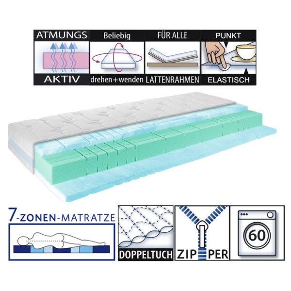 Matratze Medic Blue Air LLQ Produkteigenschaften